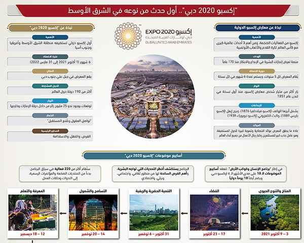 """""""إكسبو 2020 دبي"""" ... أول حدث من نوعه في الشرق الأوسط"""