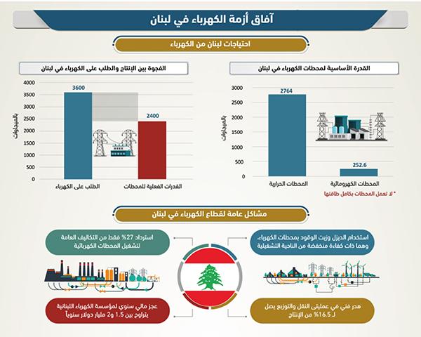 آفاق أزمة الكهرباء في لبنان