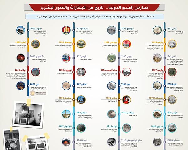 معارض إكسبو الدولية..تاريخ من الابتكارات والتطور البشري