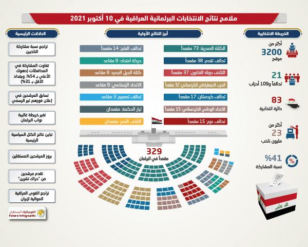 أبرز ملامح نتائج الانتخابات البرلمانية العراقية
