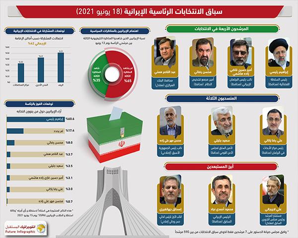 سباق الانتخابات الرئاسية الإيرانية (18 يونيو 2021)