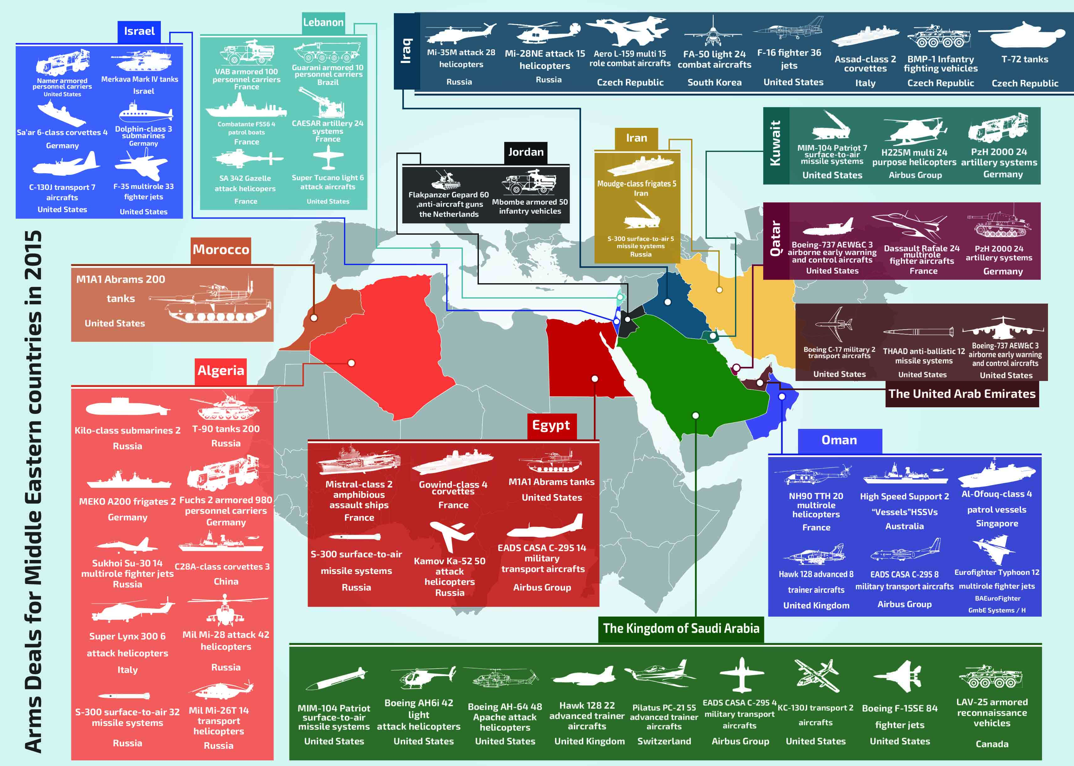 Middle East Arms Deals - 2016