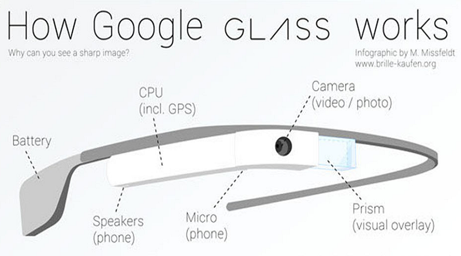Google Glasses: