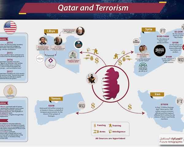 Qatar and Terrorism