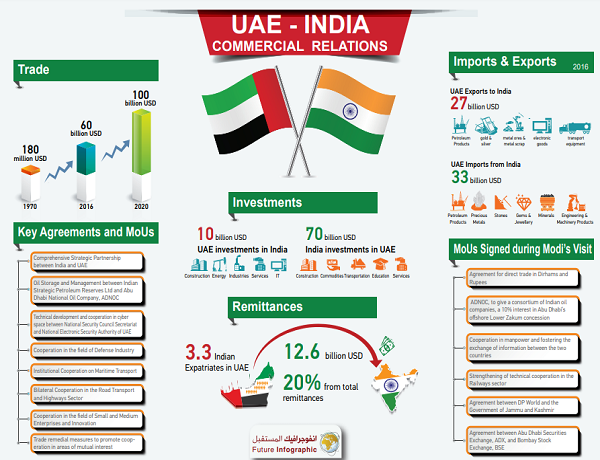 UAE - India Commercial Relations